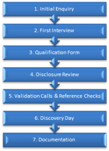 Franchise application and procedure process